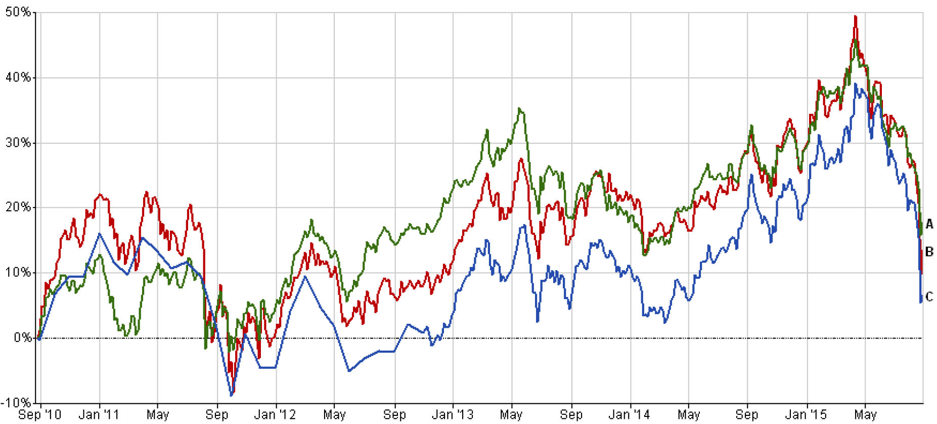 Emerging market funds' performance