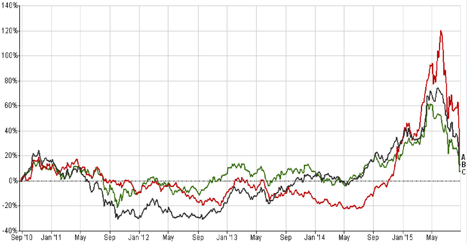 Performance of Chinese stocks and Fidelity China Special Situations