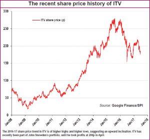 ITV chart